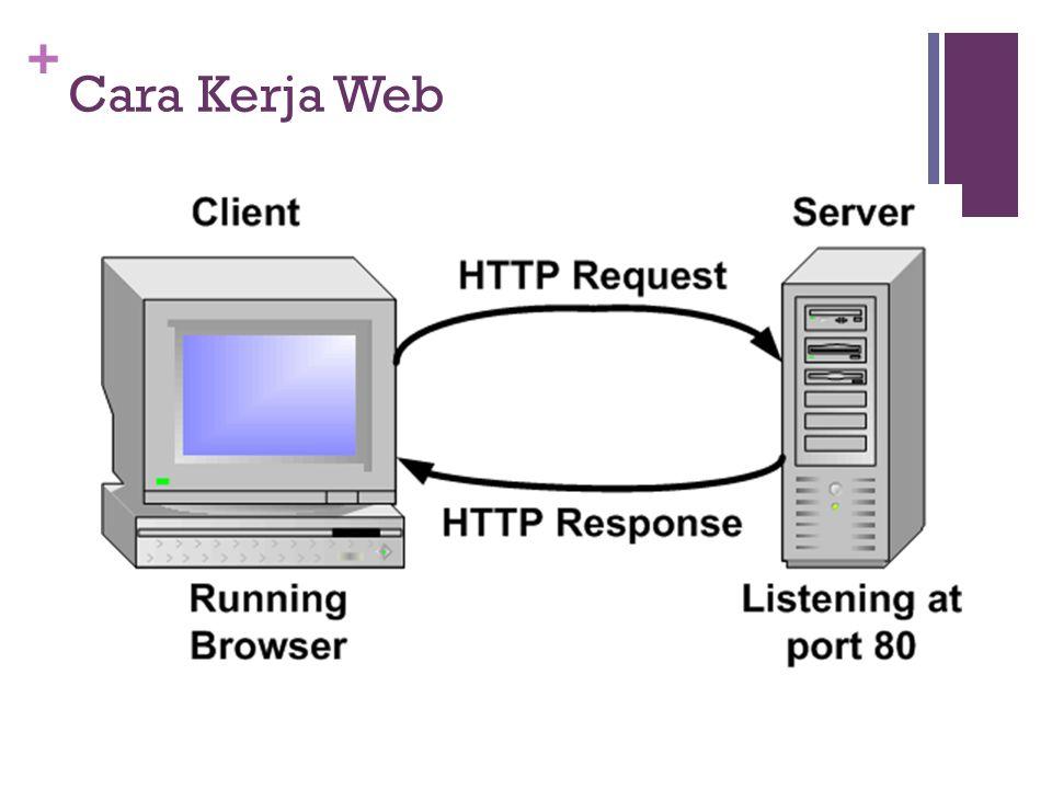 + Cara Kerja Web