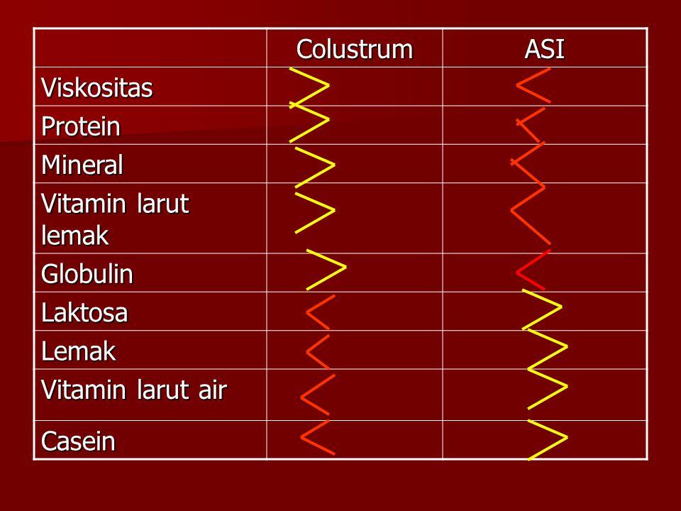 ColustrumASI Viskositas Protein Mineral Vitamin larut lemak Globulin Laktosa Lemak Vitamin larut air Casein