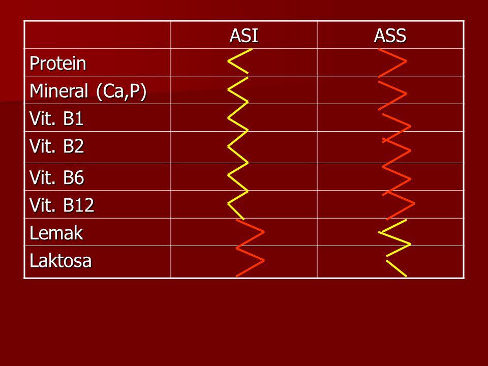ASIASS Protein Mineral (Ca,P) Vit. B1 Vit. B2 Vit. B6 Vit. B12 Lemak Laktosa