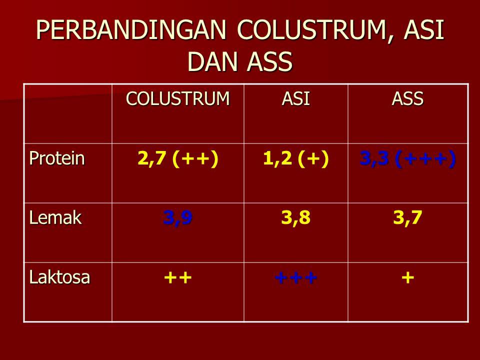 PERBANDINGAN COLUSTRUM, ASI DAN ASS COLUSTRUMASIASS Protein2,7 (++)1,2 (+) 3,3 (+++) Lemak3,93,83,7 Laktosa++++++