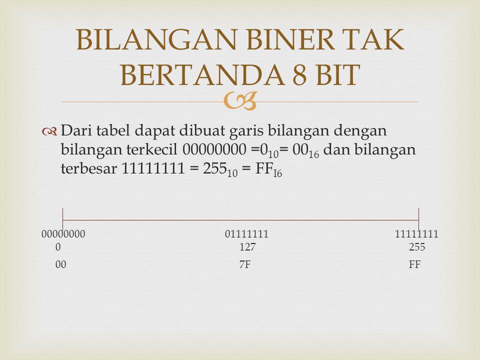   Dari tabel dapat dibuat garis bilangan dengan bilangan terkecil 00000000 =0 10 = 00 16 dan bilangan terbesar 11111111 = 255 10 = FF I6 00000000011