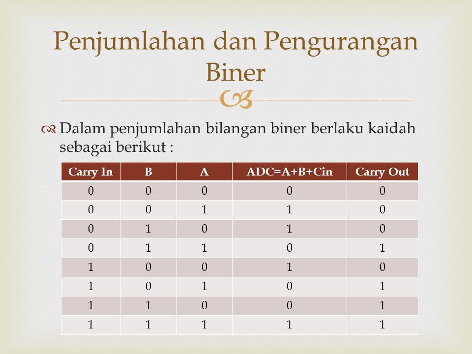   Dalam penjumlahan bilangan biner berlaku kaidah sebagai berikut : Penjumlahan dan Pengurangan Biner Carry InBAADC=A+B+CinCarry Out 00000 00110 010