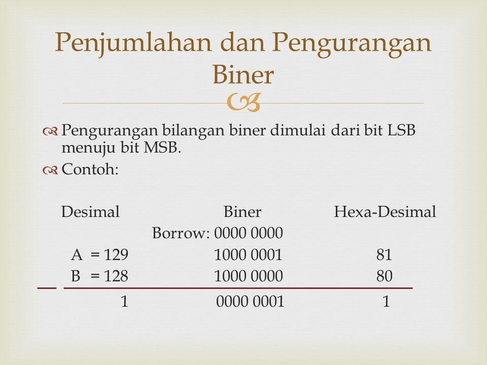   Pengurangan bilangan biner dimulai dari bit LSB menuju bit MSB.  Contoh: DesimalBinerHexa-Desimal Borrow:0000 0000 A= 1291000 000181 B= 1281000 0