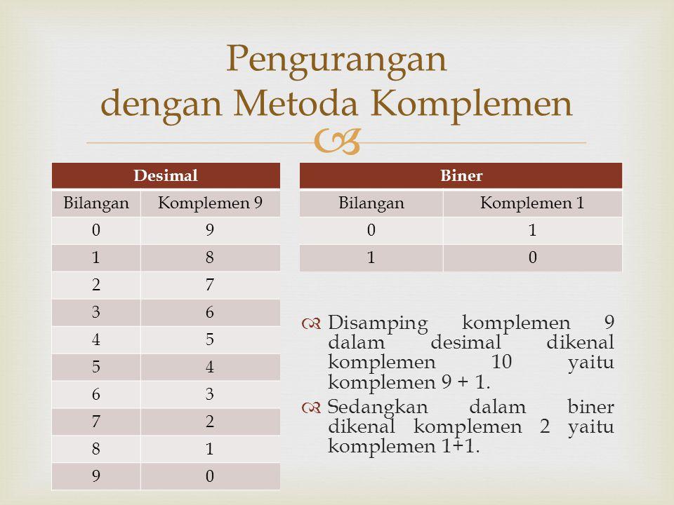  DesimalBiner BilanganKomplemen 9BilanganKomplemen 1 0901 1810 27 36 45 54 63 72 81 90 Pengurangan dengan Metoda Komplemen  Disamping komplemen 9 da