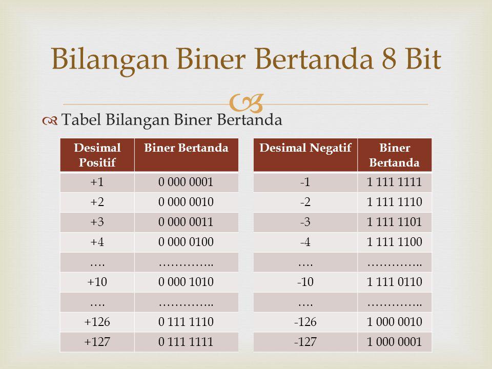   Tabel Bilangan Biner Bertanda Bilangan Biner Bertanda 8 Bit Desimal Positif Biner BertandaDesimal NegatifBiner Bertanda +10 000 00011 111 1111 +20