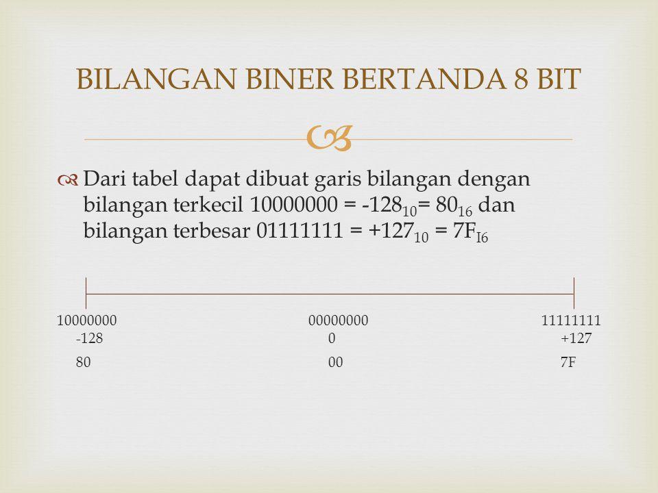   Dari tabel dapat dibuat garis bilangan dengan bilangan terkecil 10000000 = -128 10 = 80 16 dan bilangan terbesar 01111111 = +127 10 = 7F I6 100000