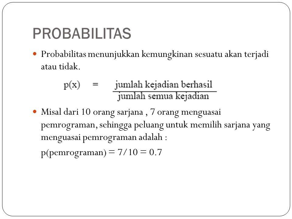 PROBABILITAS Probabilitas menunjukkan kemungkinan sesuatu akan terjadi atau tidak. Misal dari 10 orang sarjana, 7 orang menguasai pemrograman, sehingg