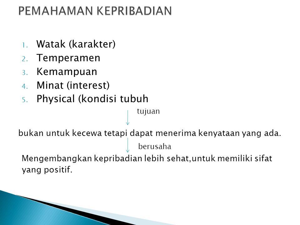 1. Watak (karakter) 2. Temperamen 3. Kemampuan 4. Minat (interest) 5. Physical (kondisi tubuh tujuan bukan untuk kecewa tetapi dapat menerima kenyataa