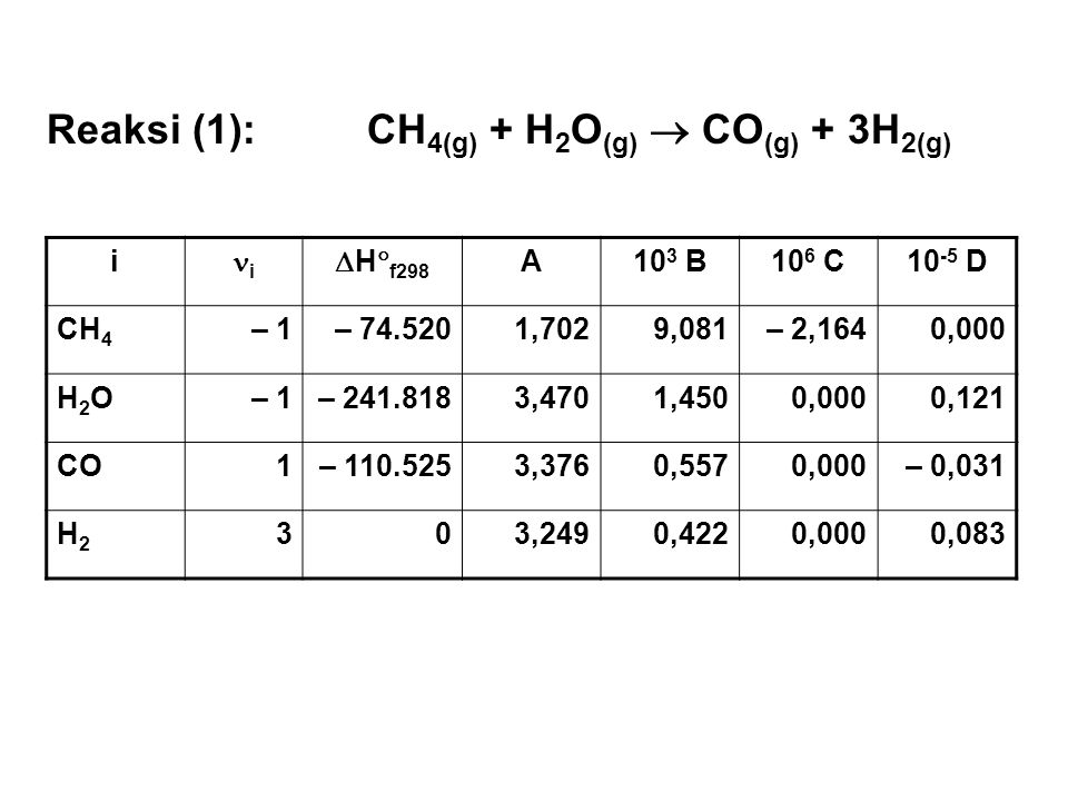 i i  H  f298 A10 3 B10 6 C10 -5 D CH 4 – 1– 74.5201,7029,081– 2,1640,000 H2OH2O– 1– 241.8183,4701,4500,0000,121 CO1– 110.5253,3760,5570,000– 0,031 H