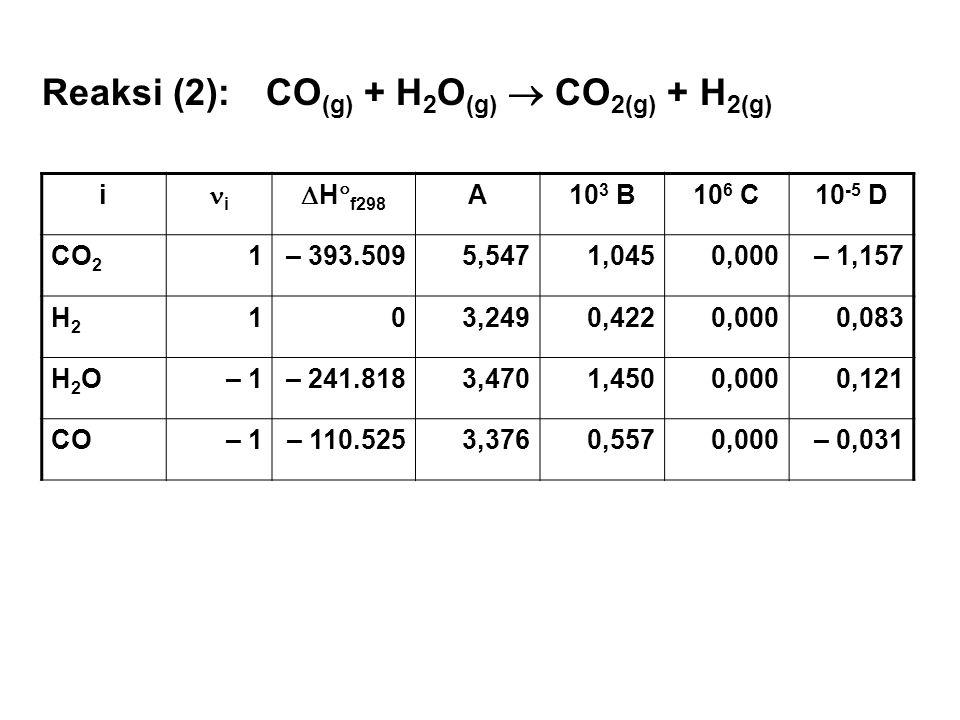 i i  H  f298 A10 3 B10 6 C10 -5 D CO 2 1– 393.5095,5471,0450,000– 1,157 H2H2 103,2490,4220,0000,083 H2OH2O– 1– 241.8183,4701,4500,0000,121 CO– 1– 11