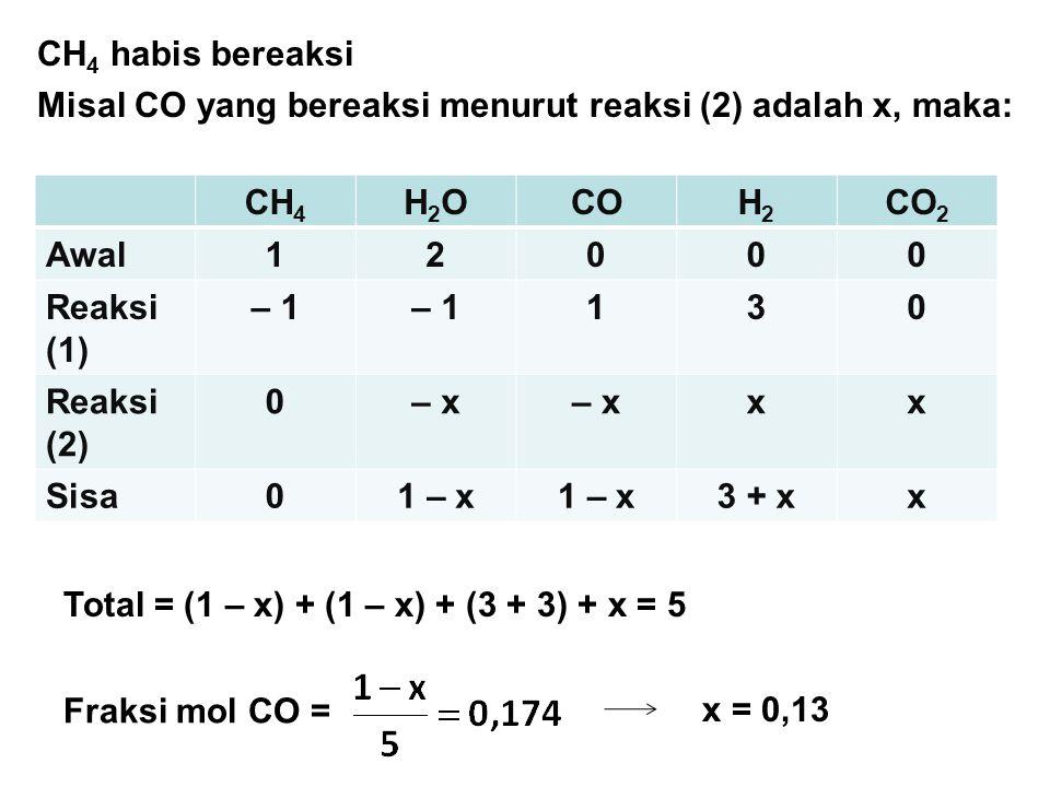 CH 4 H2OH2OCOH2H2 CO 2 Awal12000 Reaksi (1) – 1 130 Reaksi (2) 0– x xx Sisa01 – x 3 + xx Total = (1 – x) + (1 – x) + (3 + 3) + x = 5 Fraksi mol CO = x