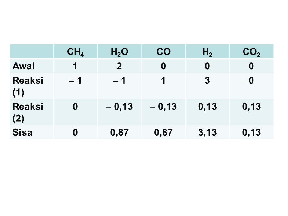 CH 4 H2OH2OCOH2H2 CO 2 Awal12000 Reaksi (1) – 1 130 Reaksi (2) 0– 0,13 0,13 Sisa00,87 3,130,13