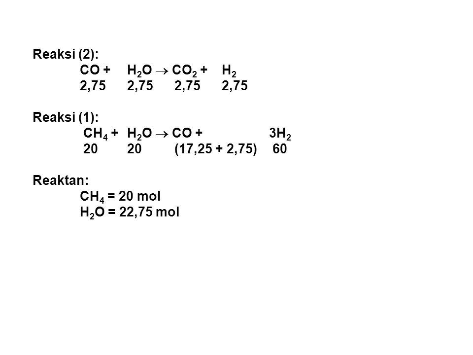 Reaksi (2): CO + H 2 O  CO 2 + H 2 2,752,752,752,75 Reaksi (1): CH 4 + H 2 O  CO + 3H 2 2020(17,25 + 2,75) 60 Reaktan: CH 4 = 20 mol H 2 O = 22,75 m