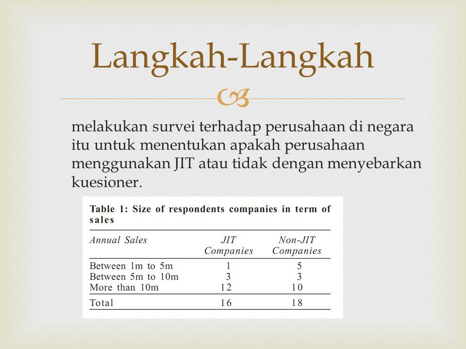  melakukan survei terhadap perusahaan di negara itu untuk menentukan apakah perusahaan menggunakan JIT atau tidak dengan menyebarkan kuesioner.