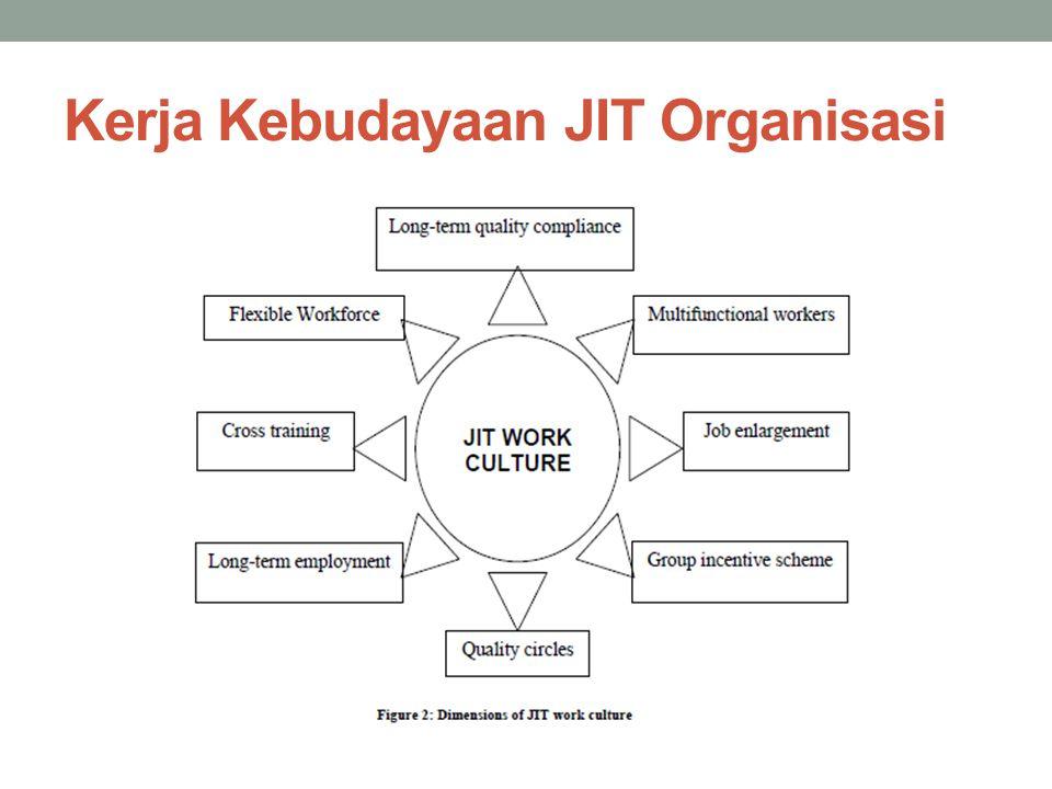 JIT implementation strategies JIT tediri atas kumpulan teknik yang tidak dapat diimplementasikan dalam waktu yang cepat, karena membutuhkan banyak langkah.