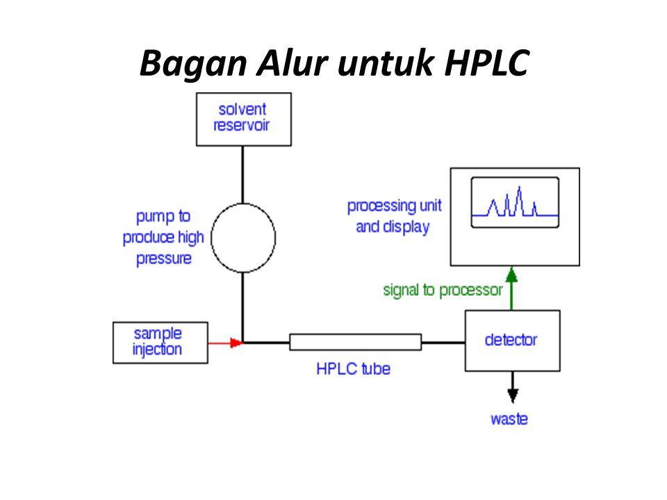 Bagan Alur untuk HPLC