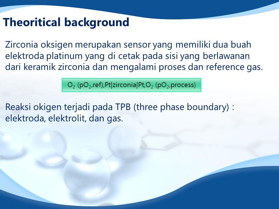 Theoritical background Zirconia oksigen merupakan sensor yang memiliki dua buah elektroda platinum yang di cetak pada sisi yang berlawanan dari keramik zirconia dan mengalami proses dan reference gas.
