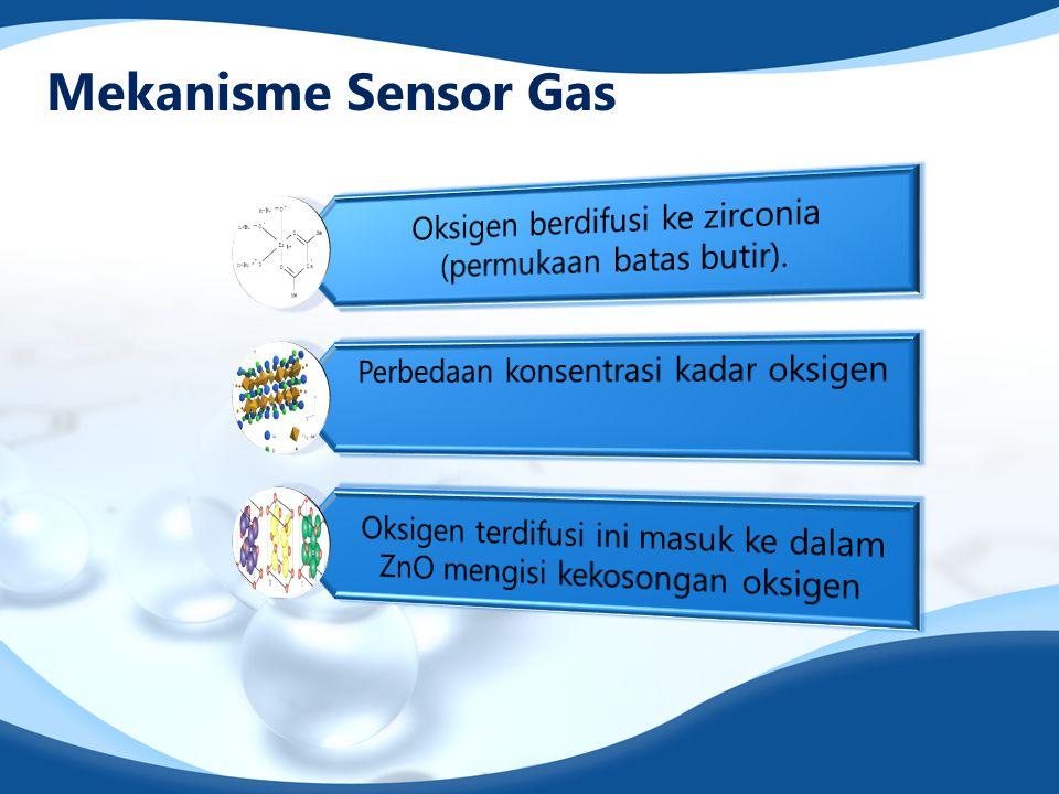 Mekanisme Sensor Gas