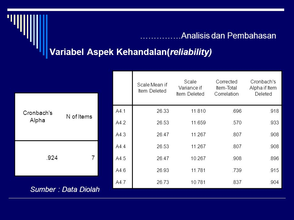 ……………Analisis dan Pembahasan Variabel Aspek Kehandalan(reliability) Cronbach s Alpha N of Items.9247 Sumber : Data Diolah Scale Mean if Item Deleted Scale Variance if Item Deleted Corrected Item-Total Correlation Cronbach s Alpha if Item Deleted A4.126.3311.810.696.918 A4.226.5311.659.570.933 A4.326.4711.267.807.908 A4.426.5311.267.807.908 A4.526.4710.267.908.896 A4.626.9311.781.739.915 A4.726.7310.781.837.904