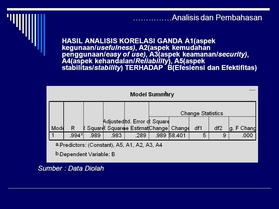 ……………Analisis dan Pembahasan HASIL ANALISIS KORELASI GANDA A1(aspek kegunaan/usefulness), A2(aspek kemudahan penggunaan/easy of use), A3(aspek keamanan/security), A4(aspek kehandalan/Reliability), A5(aspek stabilitas/stability) TERHADAP B(Efesiensi dan Efektifitas) Sumber : Data Diolah