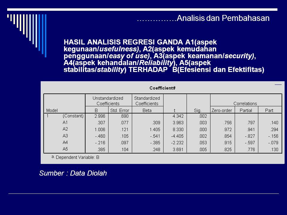……………Analisis dan Pembahasan HASIL ANALISIS REGRESI GANDA A1(aspek kegunaan/usefulness), A2(aspek kemudahan penggunaan/easy of use), A3(aspek keamanan/security), A4(aspek kehandalan/Reliability), A5(aspek stabilitas/stability) TERHADAP B(Efesiensi dan Efektifitas) Sumber : Data Diolah