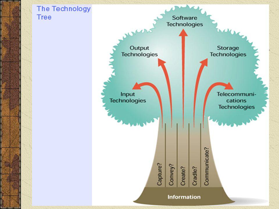 Jay Kumar (1995) dalam buku The Evolving Global Economy: Making Sense Of The New World Order (halaman 93) The fact that technology has revolusionized the work that managers do...