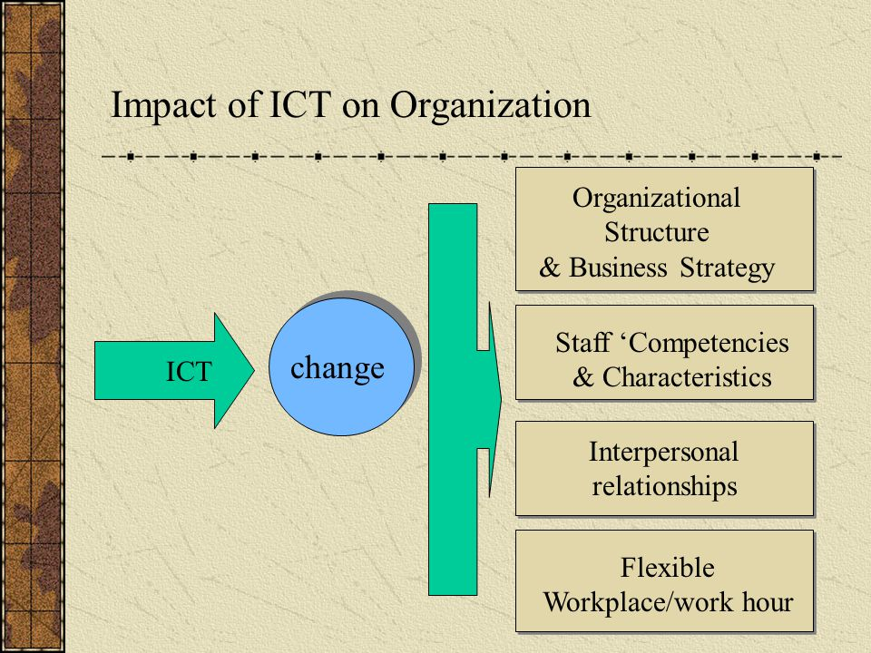 Impact of ICT on Organization change ICT Organizational Structure & Business Strategy Staff 'Competencies & Characteristics Interpersonal relationships Flexible Workplace/work hour