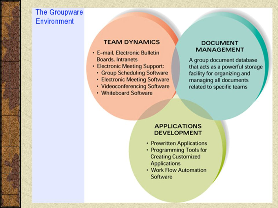 Groupware environment