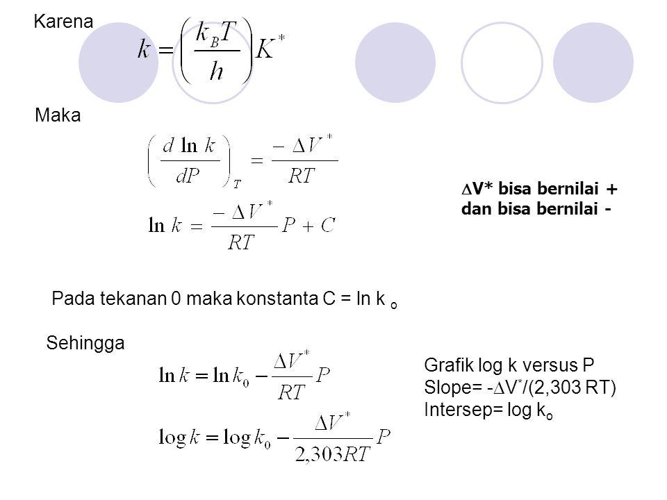 Karena Maka Pada tekanan 0 maka konstanta C = ln k o Sehingga Grafik log k versus P Slope= -  V * /(2,303 RT) Intersep= log k o  V* bisa bernilai +