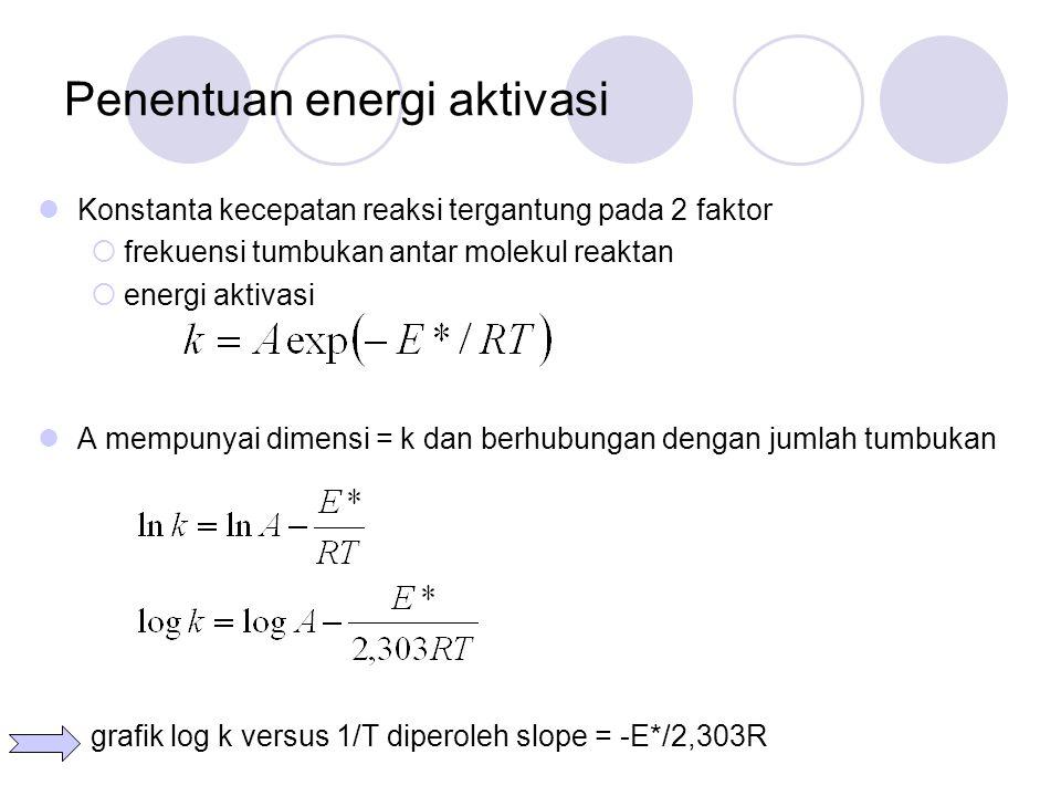 Contoh: Konstanta hidrolisis etil iodida pada 20 – 80 o C  Tentukan energi aktivasi reaksi  Tentukan faktor frekuensi (konstanta arrhenius) Slope=-4611,69 K Intersep= 11,7754 10 3 k/dm 3.
