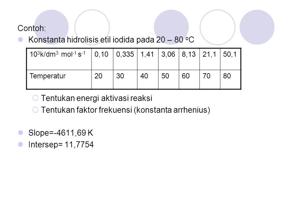 Contoh: Konstanta hidrolisis etil iodida pada 20 – 80 o C  Tentukan energi aktivasi reaksi  Tentukan faktor frekuensi (konstanta arrhenius) Slope=-4