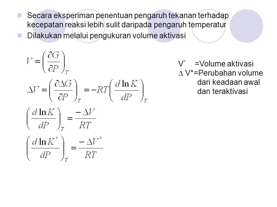 Karena Maka Pada tekanan 0 maka konstanta C = ln k o Sehingga Grafik log k versus P Slope= -  V * /(2,303 RT) Intersep= log k o  V* bisa bernilai + dan bisa bernilai -