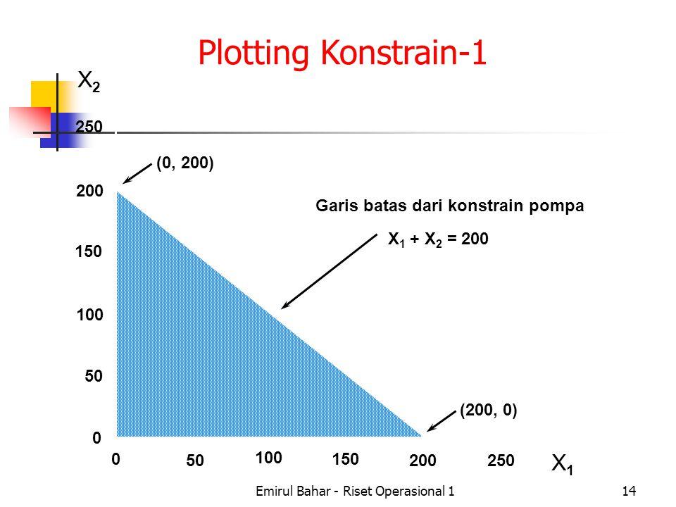 Emirul Bahar - Riset Operasional 114 X2X2 X1X1 250 200 150 100 50 0 0 100 150 200250 (0, 200) (200, 0) Garis batas dari konstrain pompa X 1 + X 2 = 200 Plotting Konstrain-1
