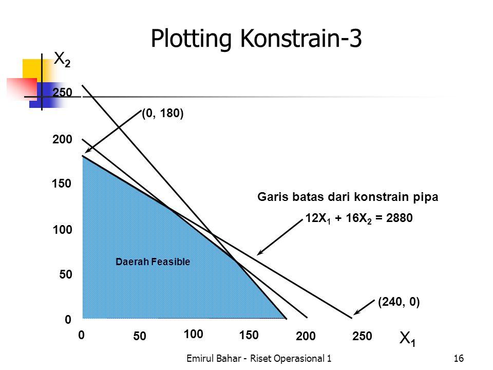 Emirul Bahar - Riset Operasional 116 X2X2 X1X1 250 200 150 100 50 0 0 100 150 200250 (0, 180) (240, 0) Garis batas dari konstrain pipa 12X 1 + 16X 2 = 2880 Daerah Feasible Plotting Konstrain-3