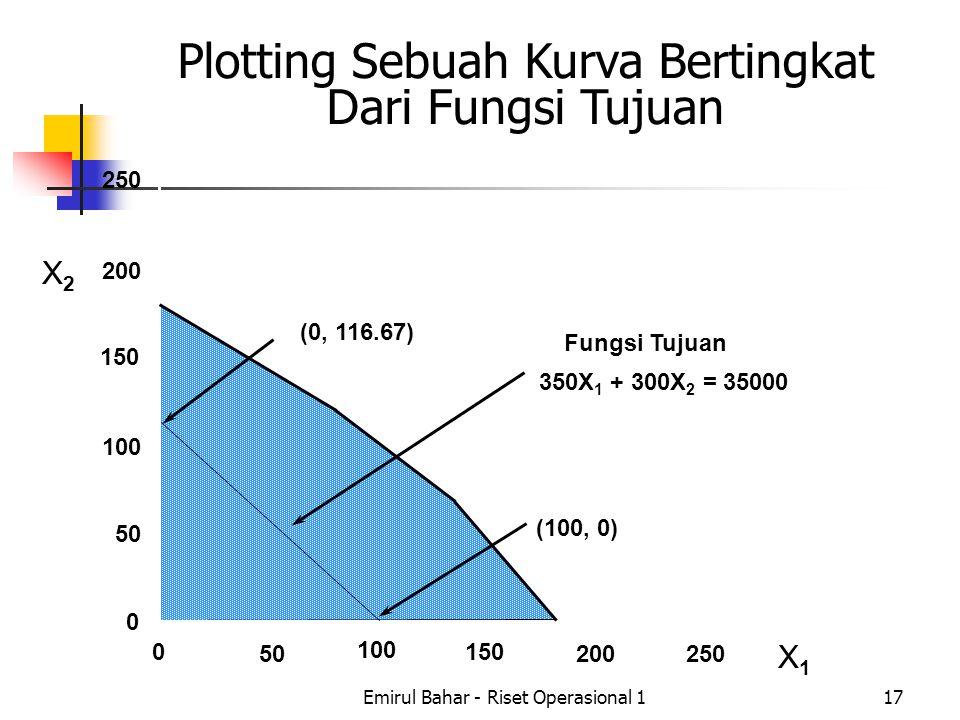 Emirul Bahar - Riset Operasional 117 X2X2 Plotting Sebuah Kurva Bertingkat Dari Fungsi Tujuan X1X1 250 200 150 100 50 0 0 100 150 200250 (0, 116.67) (100, 0) Fungsi Tujuan 350X 1 + 300X 2 = 35000