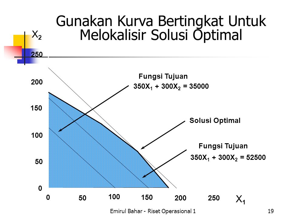 Emirul Bahar - Riset Operasional 119 Gunakan Kurva Bertingkat Untuk Melokalisir Solusi Optimal X2X2 X1X1 250 200 150 100 50 0 0 100 150 200250 Fungsi Tujuan 350X 1 + 300X 2 = 35000 Fungsi Tujuan 350X 1 + 300X 2 = 52500 Solusi Optimal
