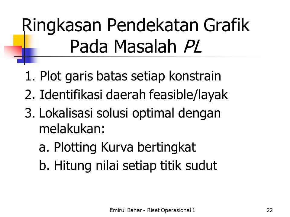 Emirul Bahar - Riset Operasional 122 Ringkasan Pendekatan Grafik Pada Masalah PL 1.