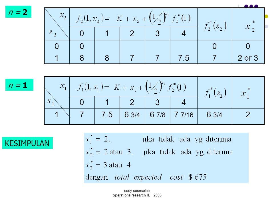susy susmartini operations research II, 2006 01234 0101 08088777.5 0707 0 2 or 3 n = 2 n = 1 01234 177.56 3/4 6 7/8 7 7/16 6 3/4 2 KESIMPULAN