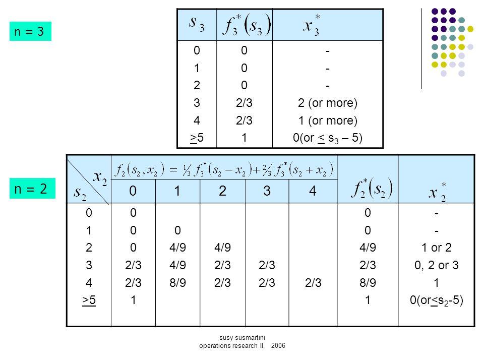 01234>501234>5 0 2/3 1 - 2 (or more) 1 (or more) 0(or < s 3 – 5) n = 3 n = 2 01234 0 1 2 3 4 >5 0 2/3 1 0 4/9 8/9 4/9 2/3 0 4/9 2/3 8/9 1 - 1 or 2 0,
