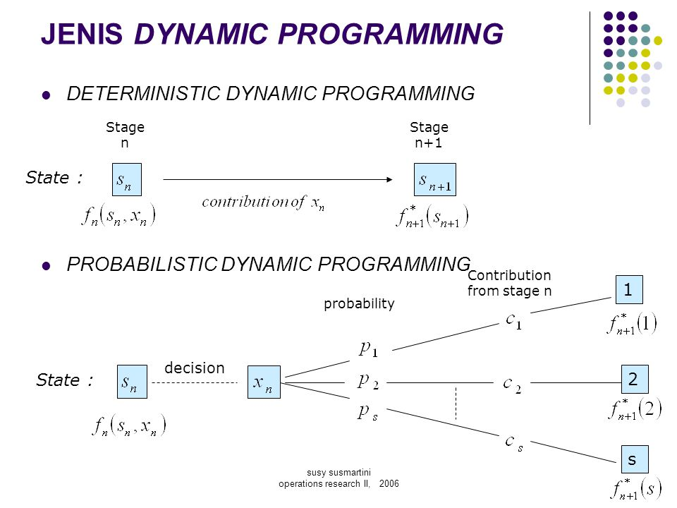 susy susmartini operations research II, 2006 DETERMINISTIC DYNAMIC PROGRAMMING Contoh soal 1: No.