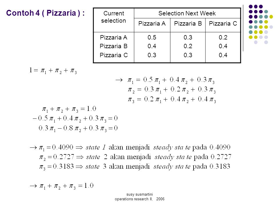 susy susmartini operations research II, 2006 Contoh 4 ( Pizzaria ) : Current selection Selection Next Week Pizzaria APizzaria BPizzaria C Pizzaria A P