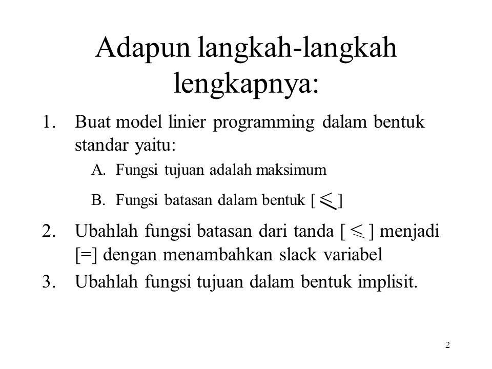 2 Adapun langkah-langkah lengkapnya: 1.Buat model linier programming dalam bentuk standar yaitu: A.Fungsi tujuan adalah maksimum B.Fungsi batasan dalam bentuk [ < ] 2.Ubahlah fungsi batasan dari tanda [ < ] menjadi [=] dengan menambahkan slack variabel 3.Ubahlah fungsi tujuan dalam bentuk implisit.