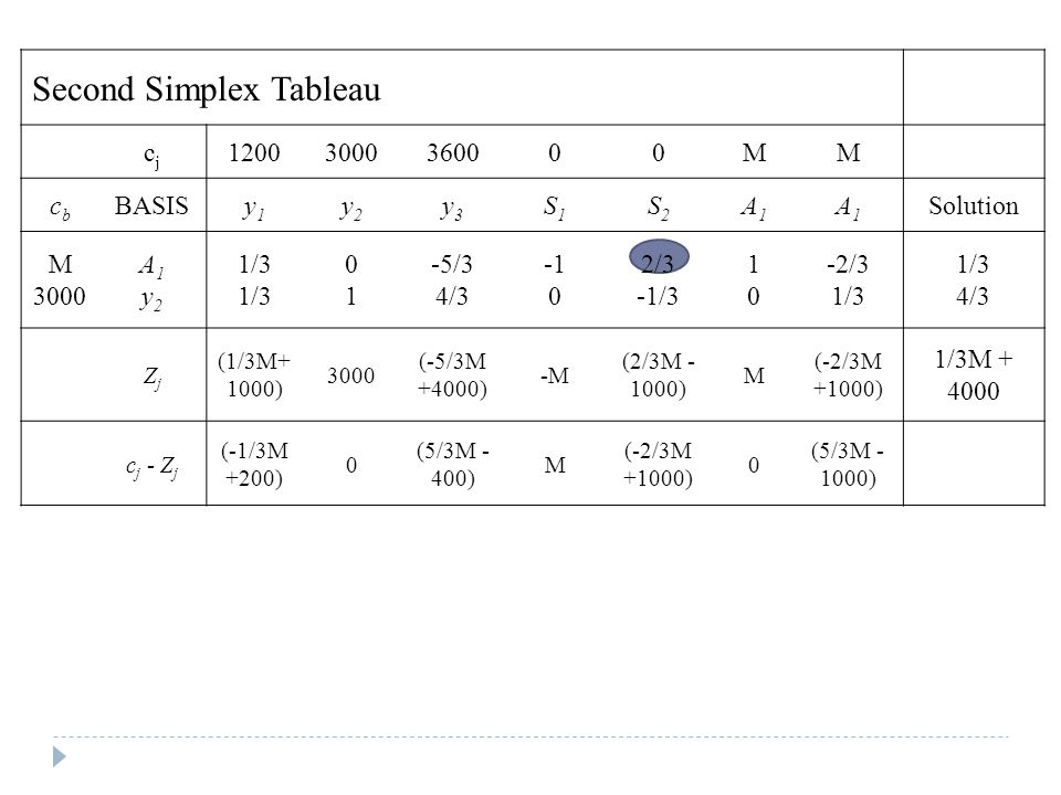Second Simplex Tableau cjcj 12003000360000MM cbcb BASISy1y1 y2y2 y3y3 S1S1 S2S2 A1A1 A1A1 Solution M 3000 A1y2A1y2 1/3 0101 -5/3 4/3 0 2/3 -1/3 1010 -2/3 1/3 4/3 ZjZj (1/3M+ 1000) 3000 (-5/3M +4000) -M (2/3M - 1000) M (-2/3M +1000) 1/3M + 4000 c j - Z j (-1/3M +200) 0 (5/3M - 400) M (-2/3M +1000) 0 (5/3M - 1000)