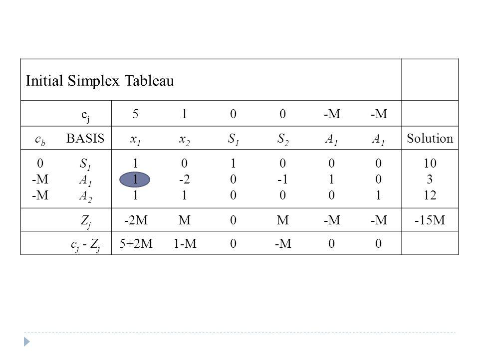 Initial Simplex Tableau cjcj 5100-M cbcb BASISx1x1 x2x2 S1S1 S2S2 A1A1 A1A1 Solution 0 -M S1A1A2S1A1A2 111111 0 -2 1 100100 0 0 010010 001001 10 3 12 ZjZj -2MM0M-M -15M c j - Z j 5+2M1-M0-M00