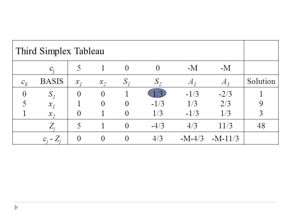 Third Simplex Tableau cjcj 5100-M cbcb BASISx1x1 x2x2 S1S1 S2S2 A1A1 A1A1 Solution 051051 S1x1x2S1x1x2 010010 001001 100100 1/3 -1/3 1/3 -1/3 1/3 -1/3 -2/3 2/3 1/3 193193 ZjZj 510-4/34/311/348 c j - Z j 0004/3-M-4/3-M-11/3