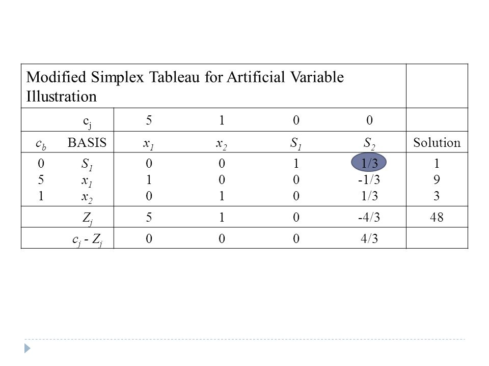 Modified Simplex Tableau for Artificial Variable Illustration cjcj 5100 cbcb BASISx1x1 x2x2 S1S1 S2S2 Solution 051051 S1x1x2S1x1x2 010010 001001 100100 1/3 -1/3 1/3 193193 ZjZj 510-4/348 c j - Z j 0004/3