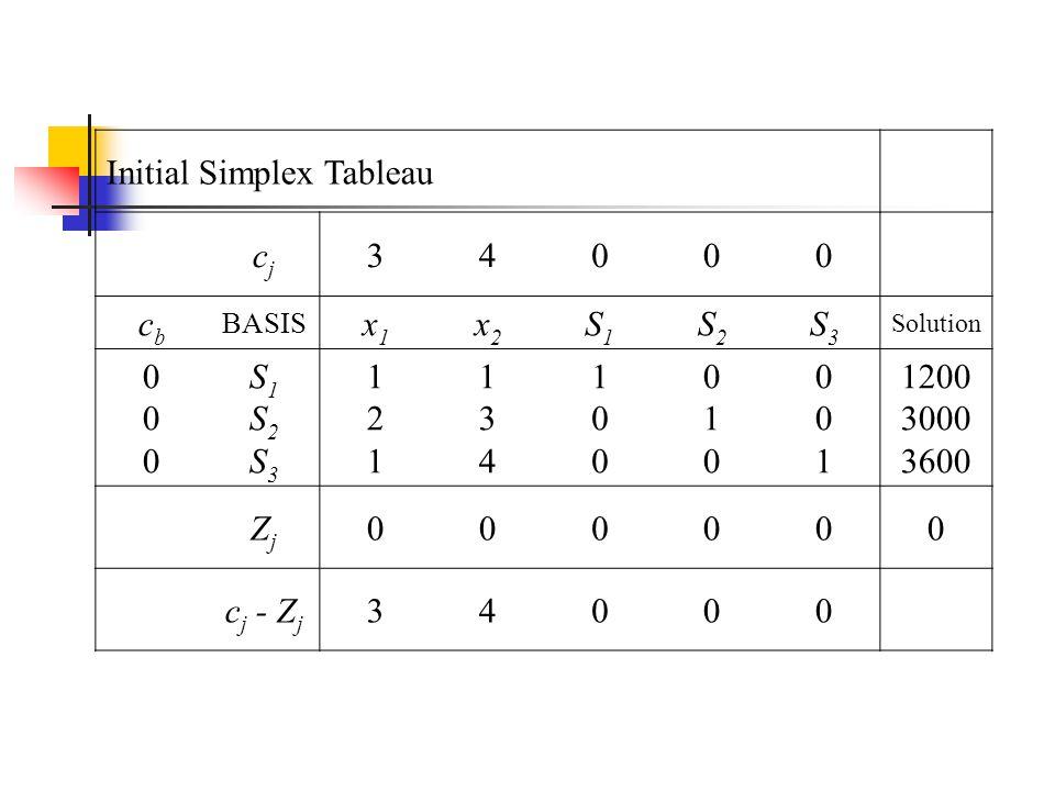Initial Simplex Tableau cjcj 34000 cbcb BASIS x1x1 x2x2 S1S1 S2S2 S3S3 Solution 000000 S1S2S3S1S2S3 121121 134134 100100 010010 001001 1200 3000 3600