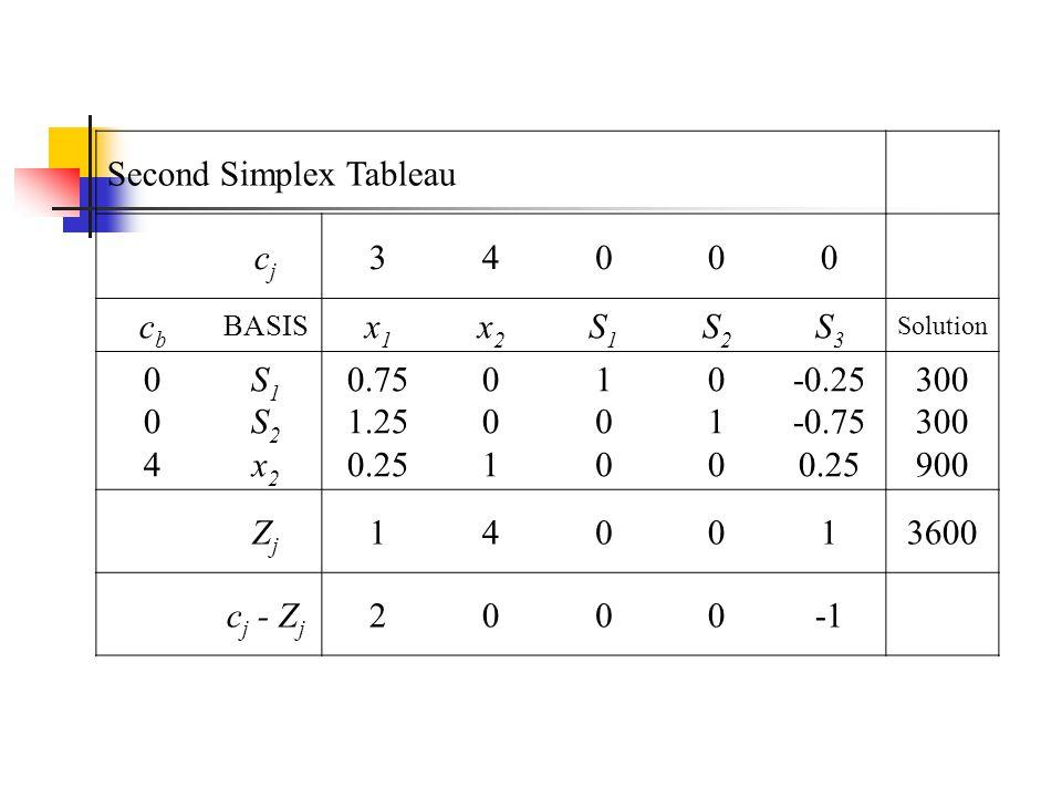 ..where Z 1 = (0)(0.75) + (0)(1.25) + (4)(0.25) = 1 Z 2 = (0)(0) + (0)(0) + (4)(1) = 4 Z 3 = (0)(1) + (0)(0) + (4)(0) = 0 Z 4 = (0)(0) + (0)(1) + (4)(0) = 0 Z 5 = (0)(-0.25)+ (0)(-0.75)+ (4)(0.25) = 1 and the objective value is (0)(300) + (0)(300) + 4(900) = 3600