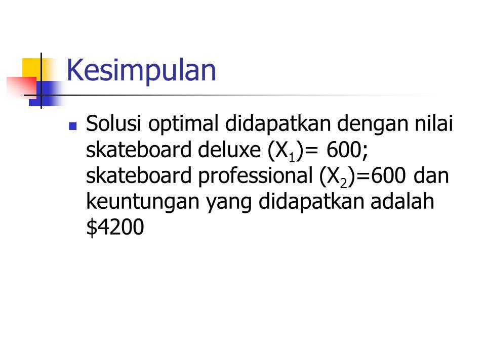 Kesimpulan Solusi optimal didapatkan dengan nilai skateboard deluxe (X 1 )= 600; skateboard professional (X 2 )=600 dan keuntungan yang didapatkan ada