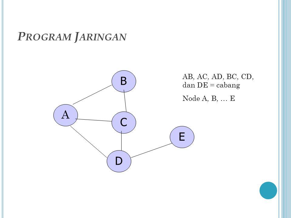 P ROGRAM J ARINGAN A B C D E AB, AC, AD, BC, CD, dan DE = cabang Node A, B, … E